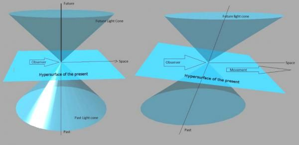 Spacetime diagram of the light cones of observers who are moving with respect to each other. Due to the Lorentz transformation, the three-dimensional region known as the 'hypersurface of the present' of any observer is tilted if compared to that of another observer moving at a different rate. This means there can be no real simultaneity between events as seen by observers moving at different velocities.