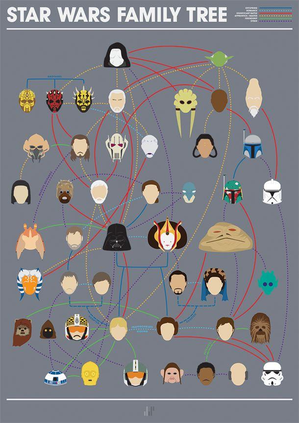 """Après """"Avengers, X-Men, 4 Fantastiques – Les arbres généalogiques de l'univers MARVEL"""", l'illustrateur / graphic designer anglais Joe Stone nous propose aujourd'hui son """"Star Wars Family Tree"""", ou l'arbre généalogique des personnages de la saga Star Wars. Cet arbre généalogique minimaliste inclut bien sûr les romances et les liens familiaux, mais aussi les amitiés, les liens maitre/apprenti et les batailles importantes."""