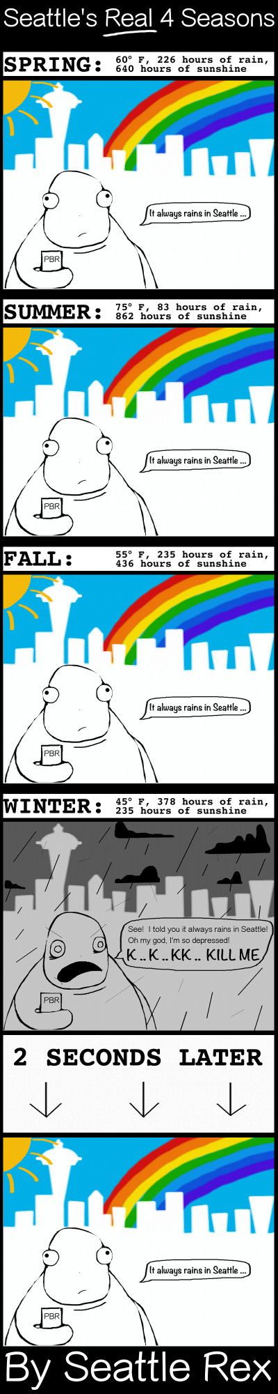 25  best ideas about seattle weather on pinterest