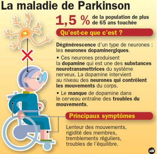 #Maladie de #Parkinson Qu'est ce que c'est?  Les principaux #symptômes