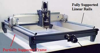 Build your own CNC router Step 2: The frame  https://www.kznwedding.dj