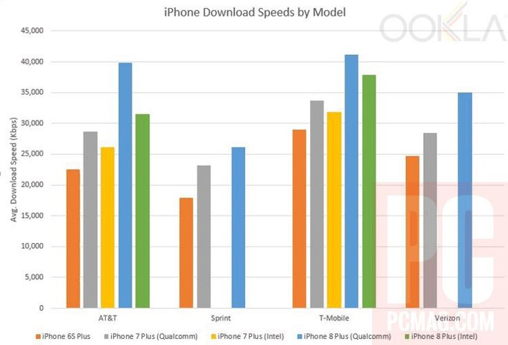 iPhone 8 Shows Modest Improvements in Cellular Network Bandwidth Tests  ||  With a number of iPhone 8 and 8 Plus devices now in the hands of users, Ookla's network benchmarking suite Speedtest.net has been able to gather... https://www.macrumors.com/2017/09/28/iphone-8-cellular-bandwidth-tests/?utm_campaign=crowdfire&utm_content=crowdfire&utm_medium=social&utm_source=pinterest