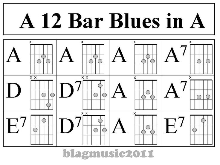 A 12 Bar Blues Pattern shown in the key of A with chord diagrams.