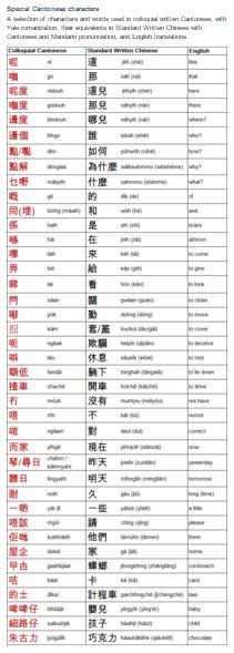 Cantonese (廣東話 / 粵語) is spoken by at least 70 million people mainly in the south east of China, particularly in Hong Kong, Macau, Guangdong, Guangxi and Hainan. It is also spoken in Vietnam, Malaysia, Indonesia, Thailand, Singapore, Philippines and among Overseas Chinese communities in many other countries. (...)