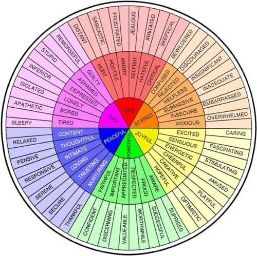 """Primary"" feelings in a ROYGBIV wheel that moves out 2 levels.  A thesaurus for feeling words."
