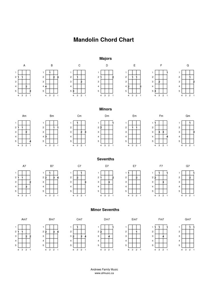 This is an image of Unusual Printable Mandolin Chord Chart