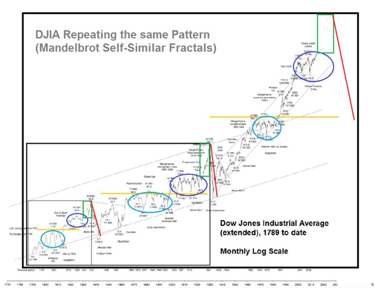 Over 200 years of repeating DJIA patterns!