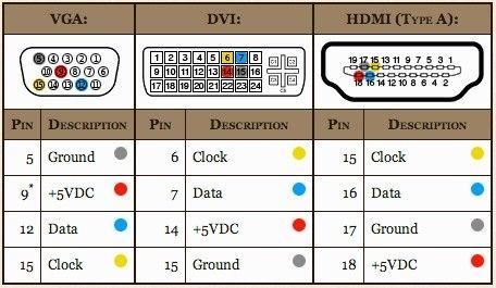 Vga To Hdmi Wiring Diagram New 17 More Photos And Parts On Vga To Hdmi  Wiring Diagram in 2020 | Hdmi, Usb design, VgaPinterest