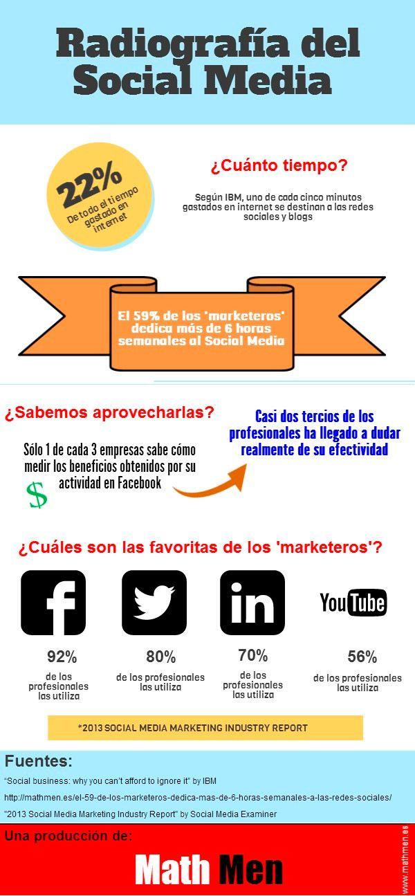 Radiografía del Social Media en 3 simples gráficos
