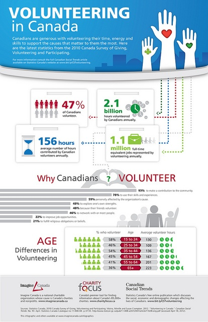 Canadians are generous with volunteering their time, energy and skills to support the causes that matter to them the most. Here are the latest statistics from the 2010 Canada Survey of Giving, Volunteering and Participating.