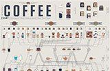 Pop Chart Lab | Design + Data = Delight | The Compendious Coffee Chart