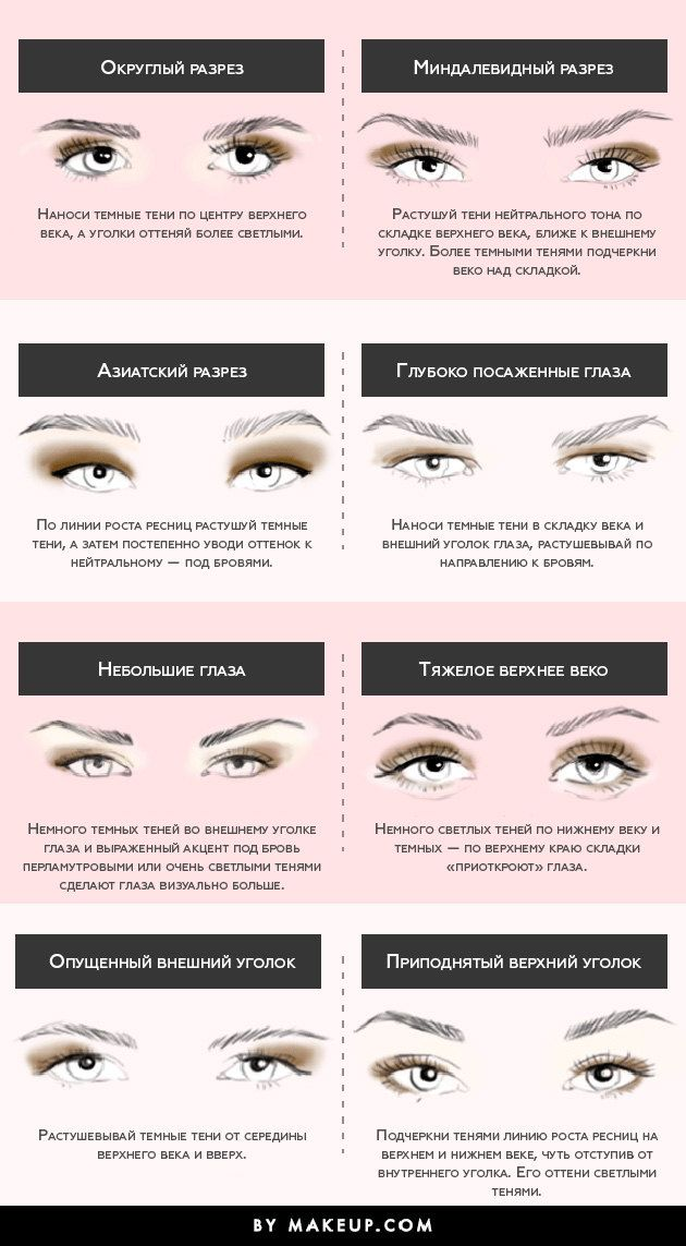 В зависимости от разреза глаз акцентировать тенями нужно разные участки века. Наш гид поможет тебе научиться делать это правильно!