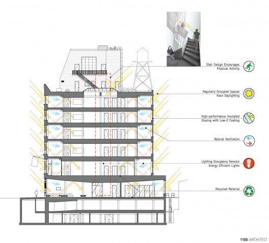 Sustainability Diagram Architectural Representation