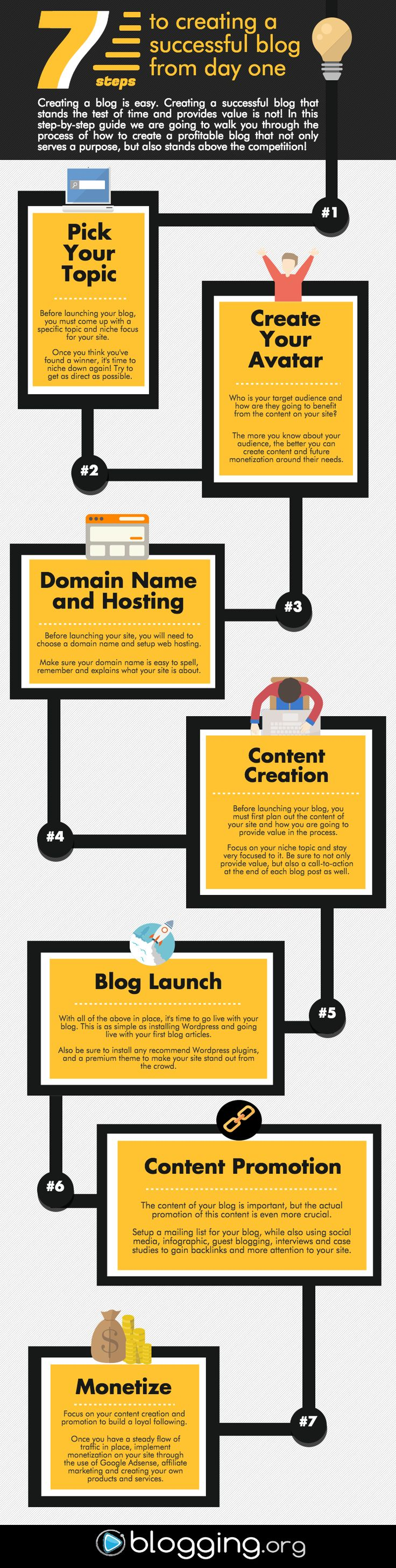 7 Steps to Creating a Successful Blog from the Start [Infographic]