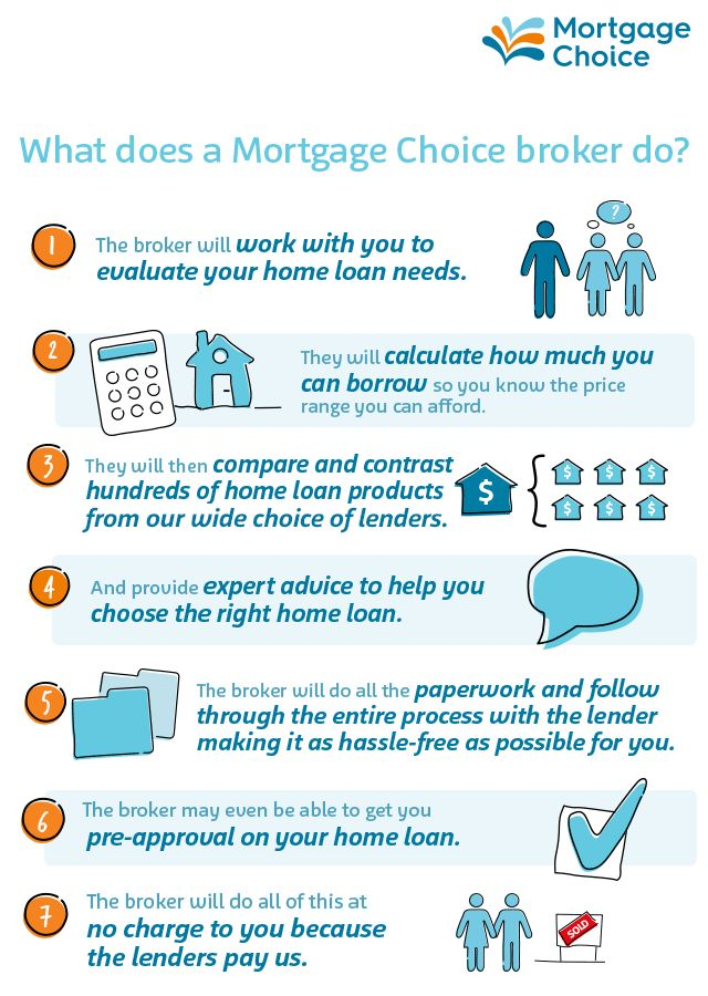 22 best Home loan and financial fun facts images on ...