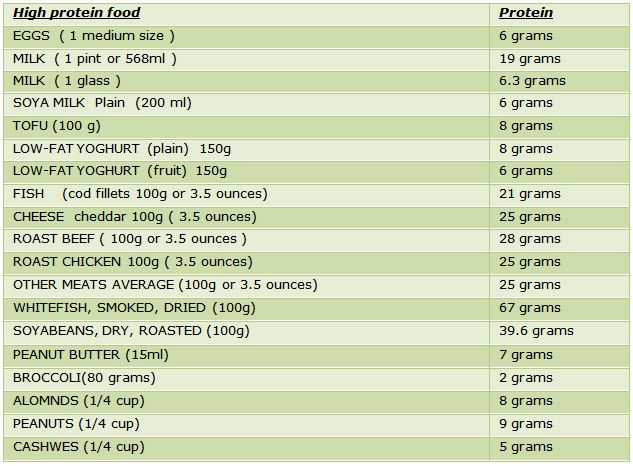 Vegetarian Society List Of Foods