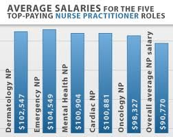 top 17 idei despre neonatal nurse salary pe pinterest, Human Body