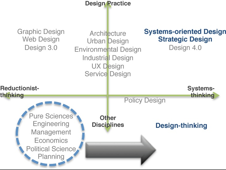 Design-thinking, Systems-oriented Design and Strategic Design. Each is a systems-thinking approach to problem solving.     http://futurecultures.blogspot.com/2013/02/journal-locating-design-thinking.html