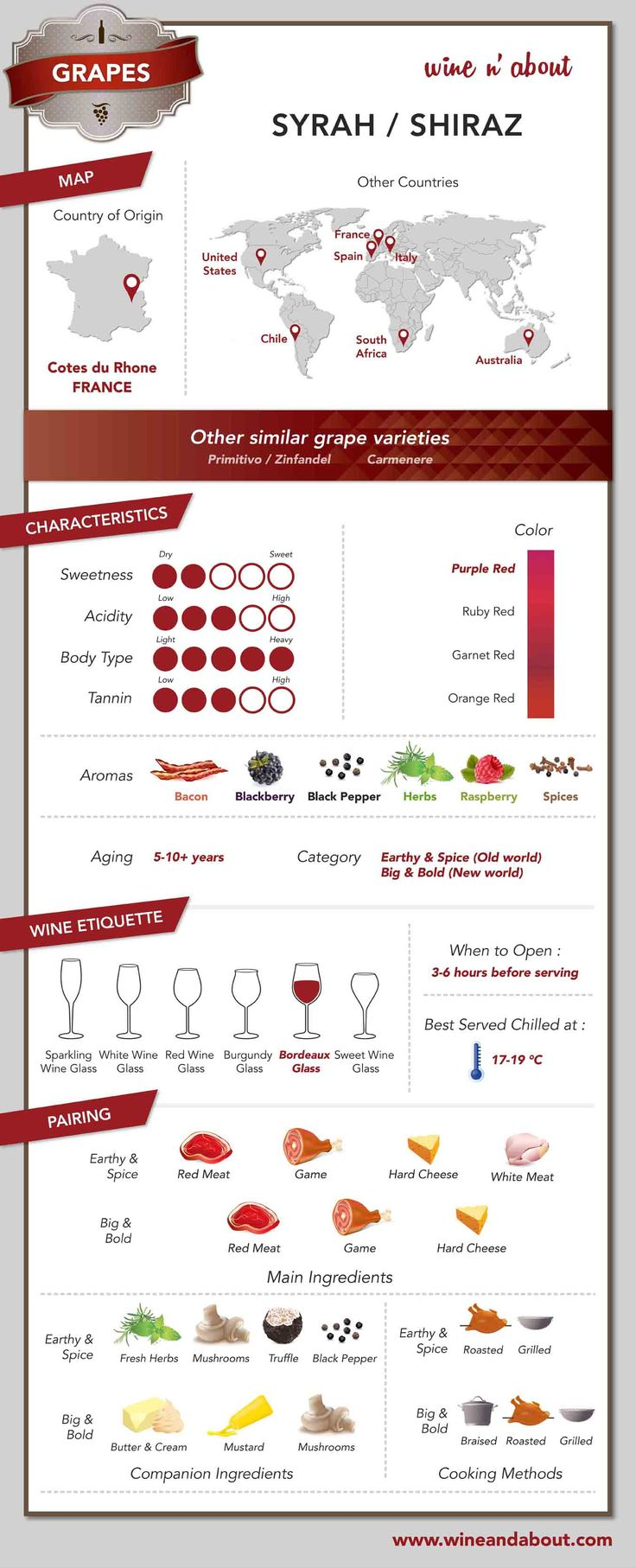 Wine&About - Grapes: Syrah/ Shiraz  #infografía