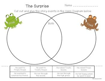 Frog and Toad All Year Reading Response Pack--easy to use with a group or for independent practice. $