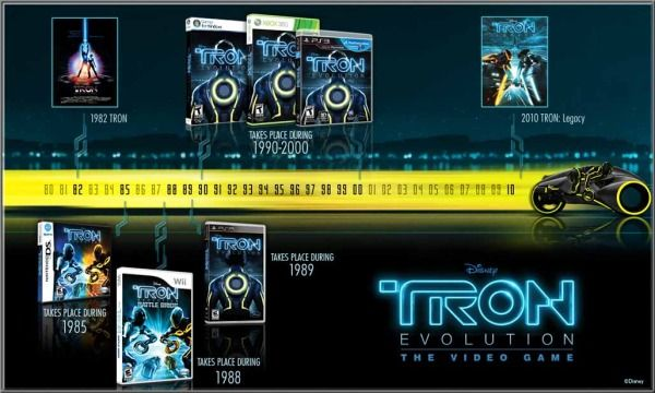 The TRON Video Game Timeline: Upcom Tron, Videos Games, Names, Tron Videos, Tron Evolution, Tron Infographic, Games Timeline, Games Faces, Tron Movie