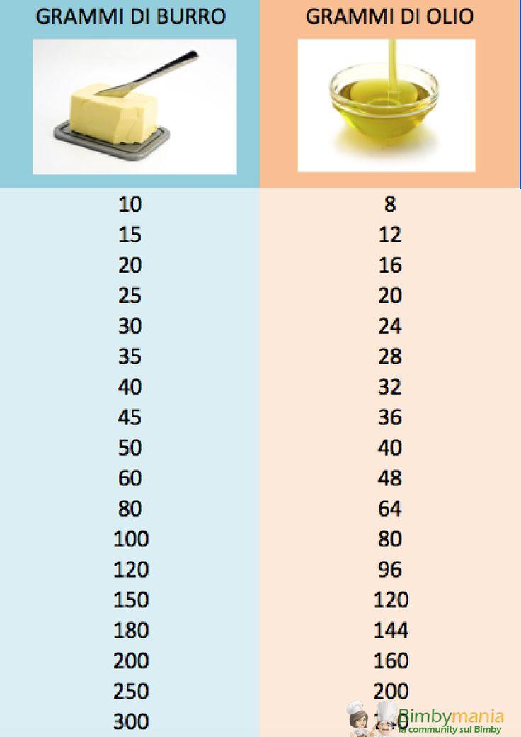 """Convertire burro in olio, Ecco una comoda tabella di conversione pronta all'uso! Spesso utilizzare olio invece che burro nelle torte le rende più soffici e più """"umide"""""""