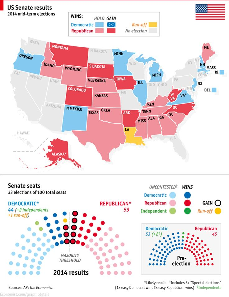 Did you know that four Greek-Americans have been re-elected to the new U.S. Congress after yesterday's elections?  Republican Rep. Gus Bilirakis in Florida, Democrat Congressman John Sarbanes in Maryland, Democrat Congresswoman Niki Tsongas in Massachusetts, and Democrat Congresswoman Dina Titus in Nevada. Here is a detailed graph presenting the U.S. Senate results for the 2014 midterm elections