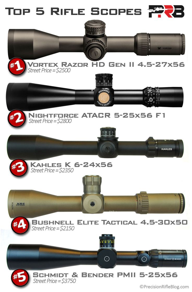 how to build a rifle scope