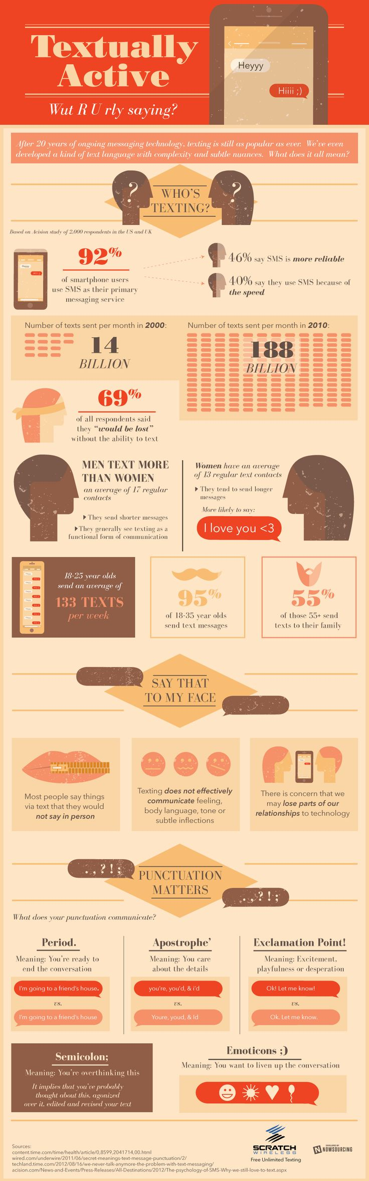 Are You Textually Active? [INFOGRAPHIC] - http://dashburst.com/infographic/texting-tips/