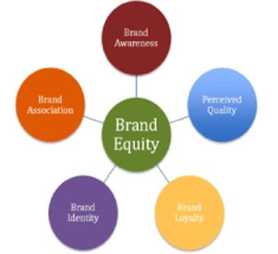 Brand Management By Numbers --  #BrandManagement