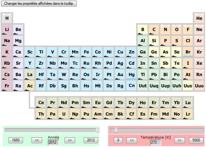 Tableau périodique des éléments du professeur Lovychenko. | Tableau périodique des éléments ...