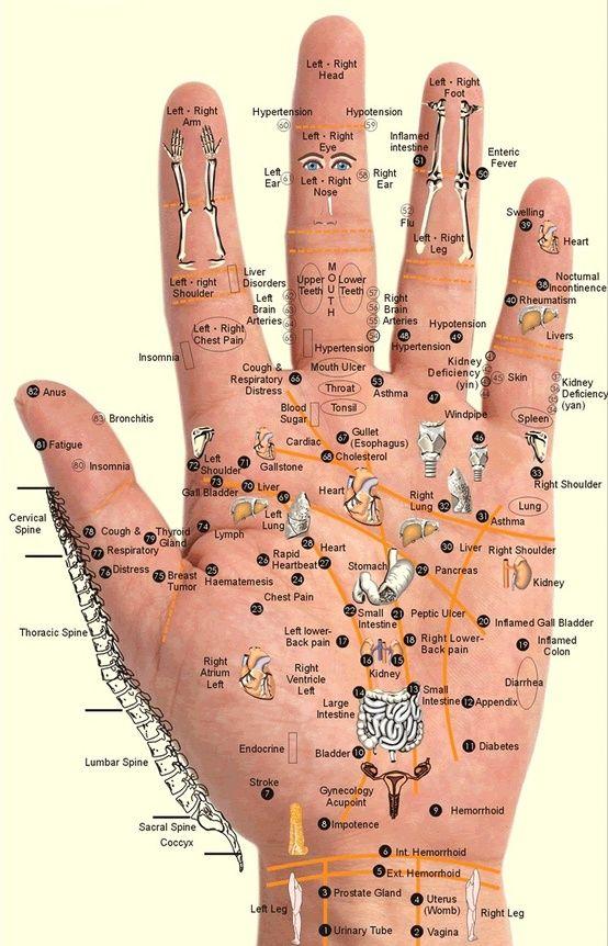 Anxieux ou stressé: carte des points digitaux à stimuler.