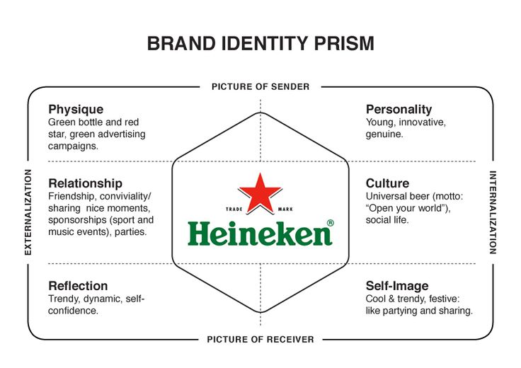 what is the essence of heineken strategy acquisition or brand building In essence, brand equity is the perception that a good or service with a given brand name is different and better (clow & baack, 2012 ) brand equity is the added value endowed to products and services.