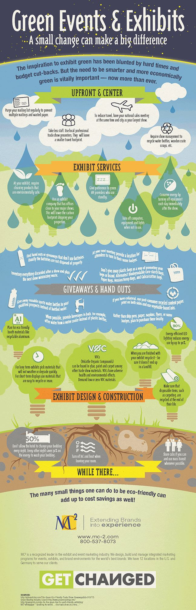 Green Events u0026 Exhibits excellent infographic with