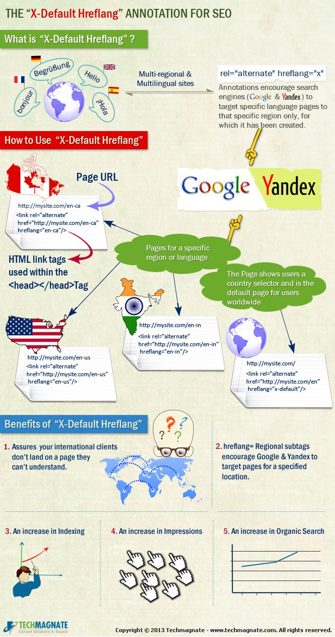 Google & Yandex together launched X-Default hreflang mark-up for multinational and multilingual websites. #infographic #seo
