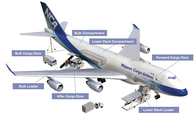 Nippon Cargo Airlines Boeing 747 freighter - Lower Deck