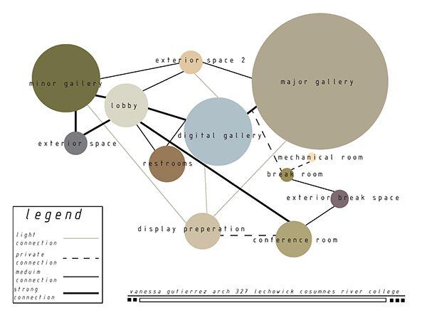 Description of desired connections for preliminary design process.