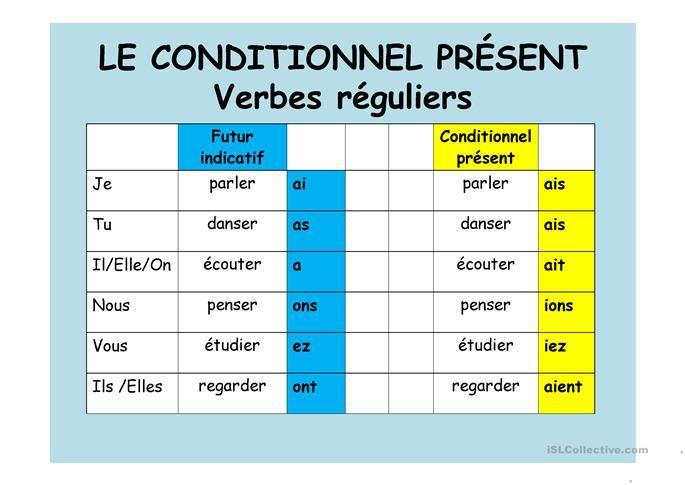 Le Conditionnel Present Conditionnel Present Vocabulaire Francais Apprendre Conjugaison