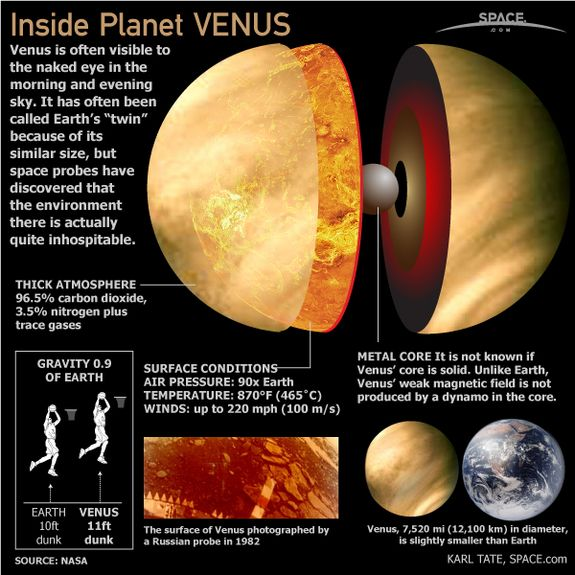 Venus, the second closest planet to our sun, is named after the Roman goddess of love and beauty. The cloud-covered world is also one of the brightest natural objects in the night sky. Learn more facts about Venus in the SPACE.com infographic above.