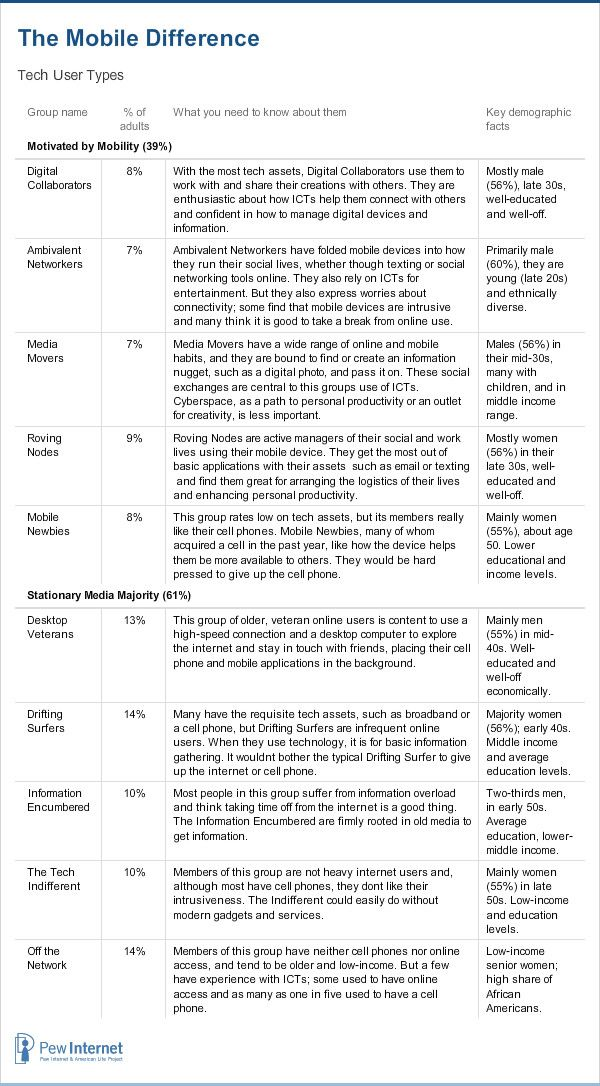The Mobile Difference - Tech User Types: Tech User, Data Visual, American Life, Center Internet, Group Member, Mobiles Tech, Types, Mobiles Difference, Life Projects