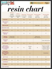 free resin comparison chart