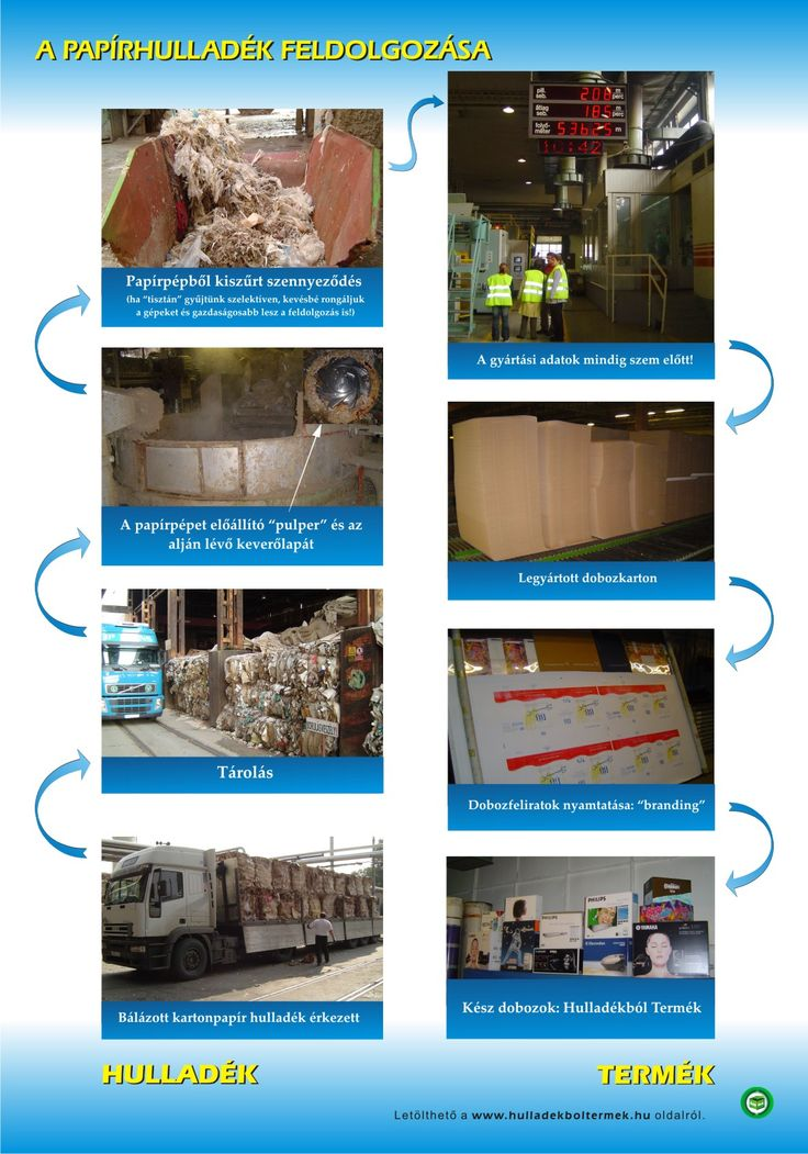 papír fényképes folyamatábra