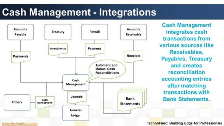 Introduction to Cash Management Process