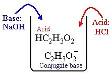 pH buffer solutions, conjugate acid-base pairs