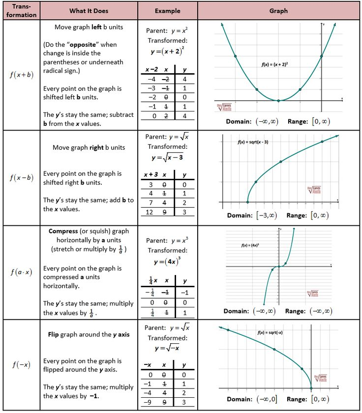 246 best Algebra ideas images on Pinterest Teaching math, High - graph paper with axis