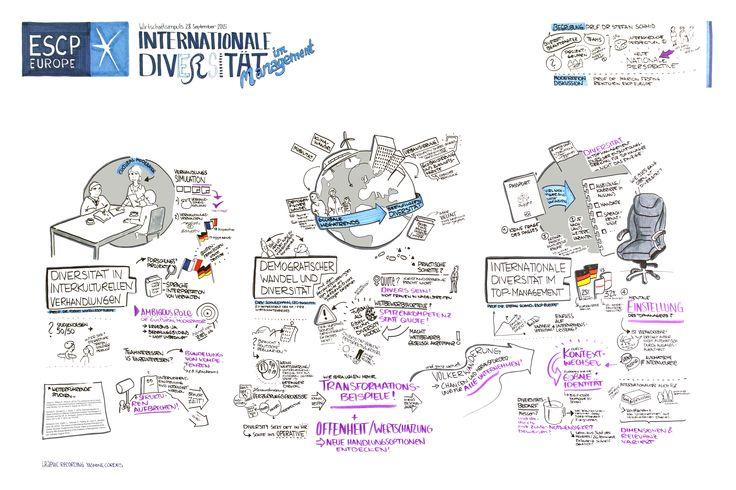 """Wirtschaftsimpuls """"Internationale Diversität im Management"""" - Fotos und Infos zur Veranstaltung: http://escpeuro.pe/1WA6HVG   Graphic Recording: Yasmine Cordes @YacCordes (Twitter) - @TheVisualEdition (Instagram)"""