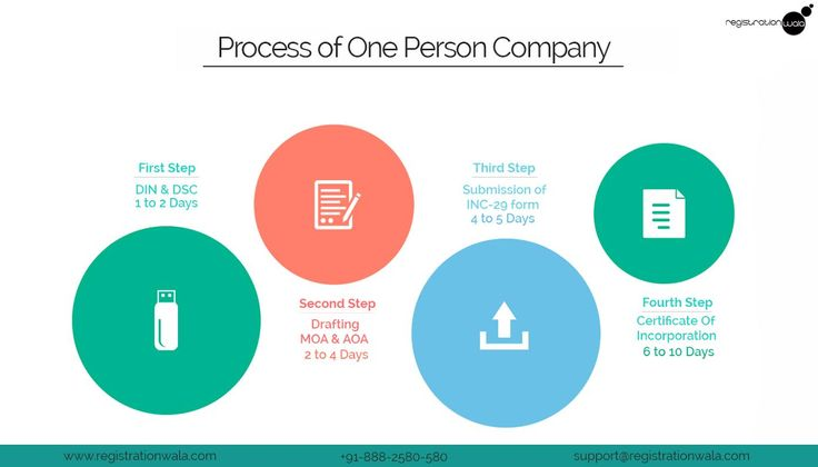 One Person Company or OPC registration process in no different as compared to other entity. If register your OPC through e-form INC-29 routes then there is no difference except rules and regulation. OPC comes under the category of a private limited company but the only difference is that of Number of members because OPC has only one shareholder but a private company can have more than 1 shareholder. https://goo.gl/vqnUhp
