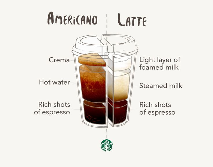 The Americano and the Latte both start with rich shots of Starbucks® Espresso Roast. The big difference comes down to hot water vs. steamed milk.