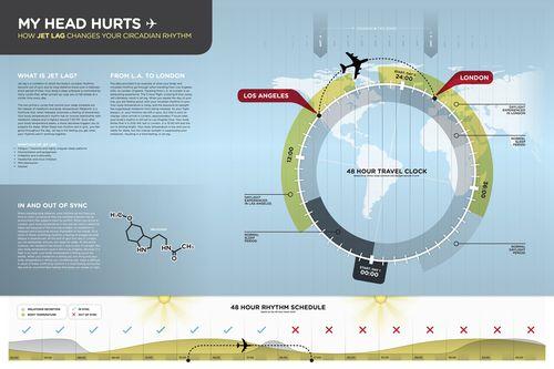 Jet Lag - Infographics - Creattica #design