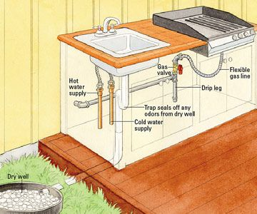 Outdoor diy wood countertops outdoor kitchen plumbing for Outdoor kitchen counter with sink